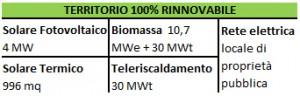 Diffusione delle fonti rinnovabili nel territorio