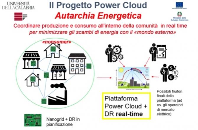 UNICAL – Progetto Power Cloud