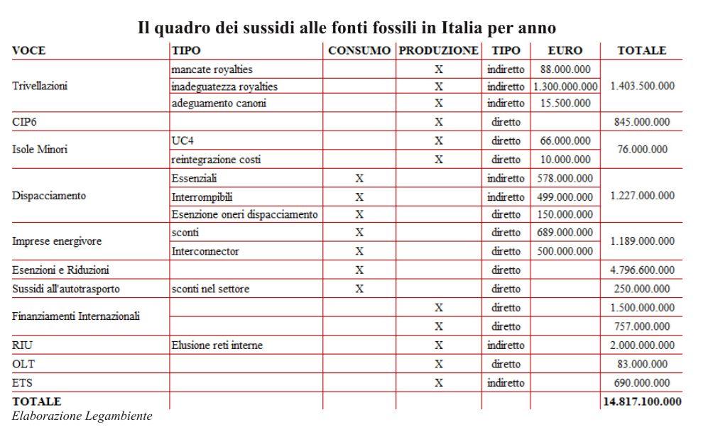 sussidi_italia