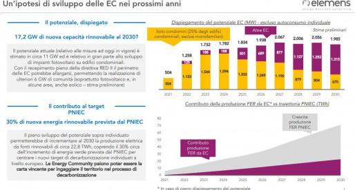 Il contributo delle Comunità Energetiche alla decarbonizzazione